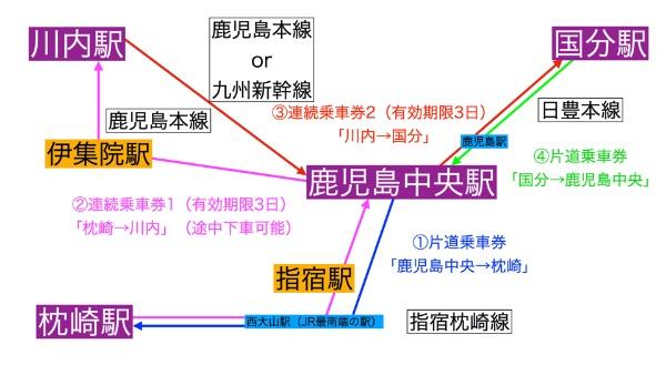 連続乗車券を使用した簡易経路図