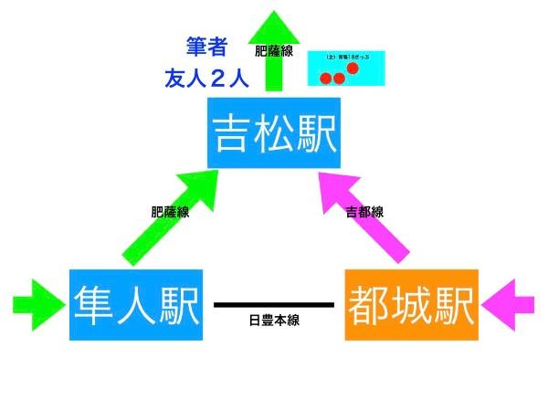 吉松駅で友人に合流後の図解