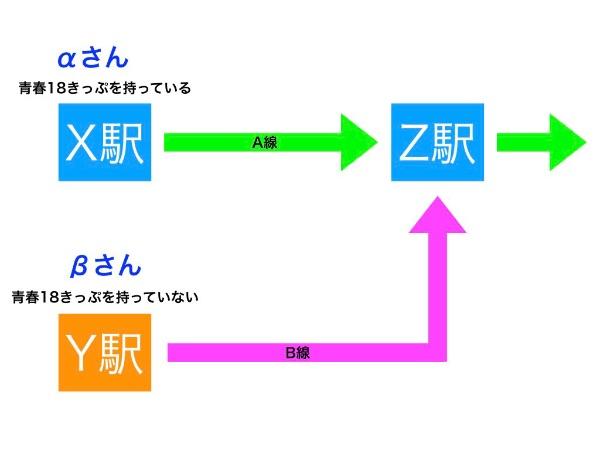 青春18きっぷでの合流方法のスタート前の図解説明