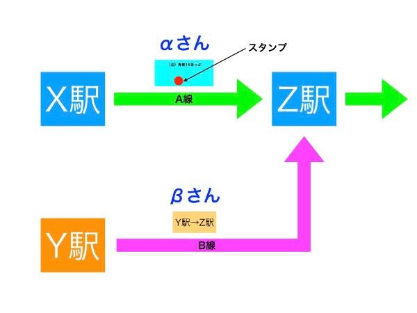 合流前の図解説明