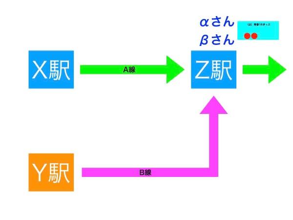 合流後の図解説明